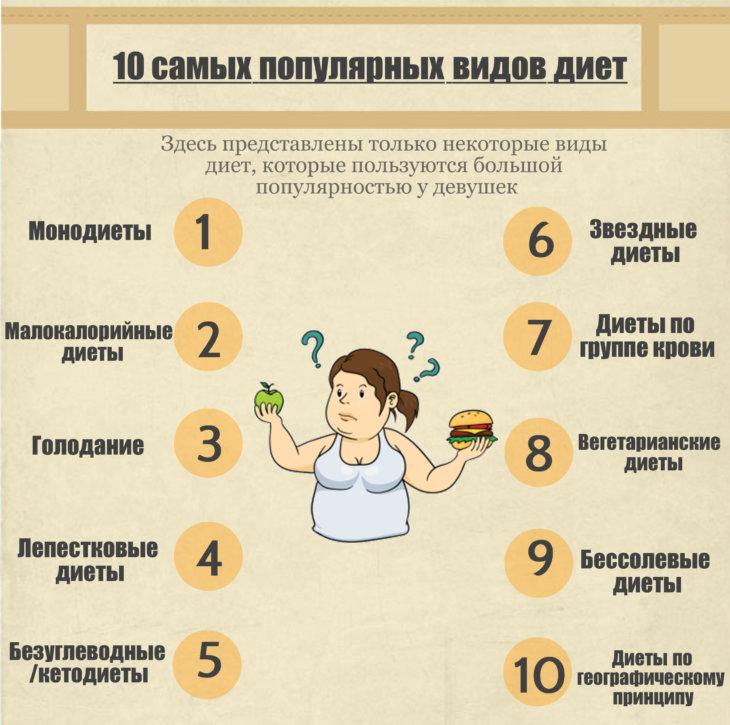 Недорогие диеты и эффективные