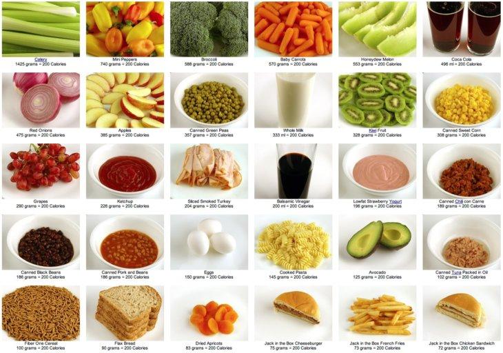 Подсчет калории при диете